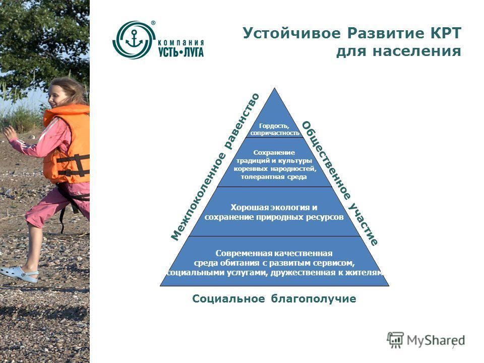 Межпоколенное равенство Общественное участие Социальное благополучие Устойчивое Развитие КРТ для населения 7