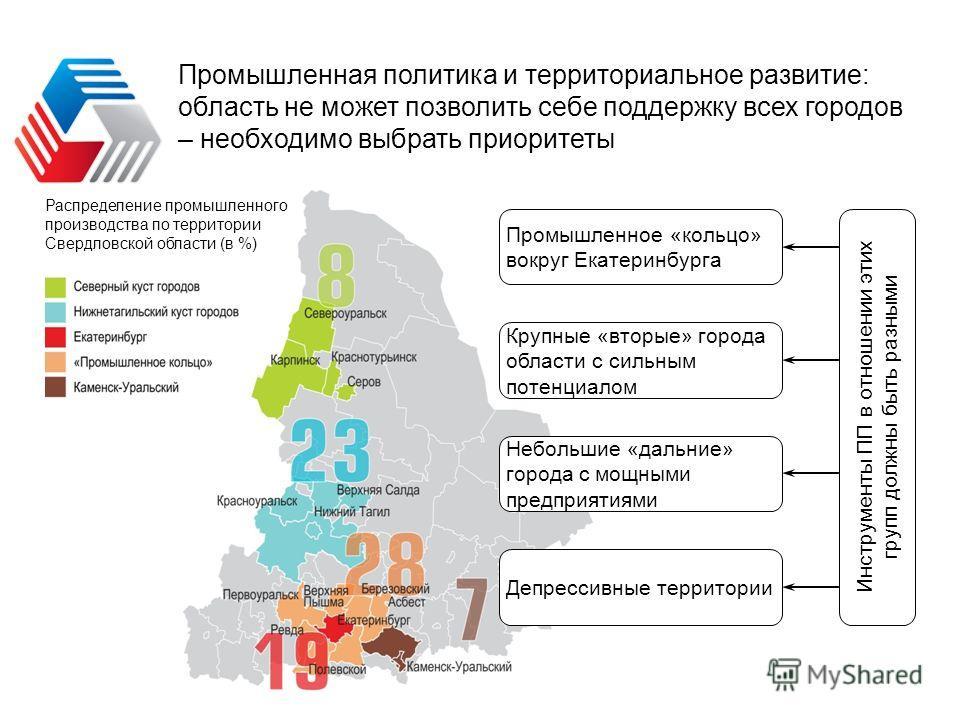 Промышленная политика и территориальное развитие: область не может позволить себе поддержку всех городов – необходимо выбрать приоритеты Распределение промышленного производства по территории Свердловской области (в %) Промышленное «кольцо» вокруг Ек