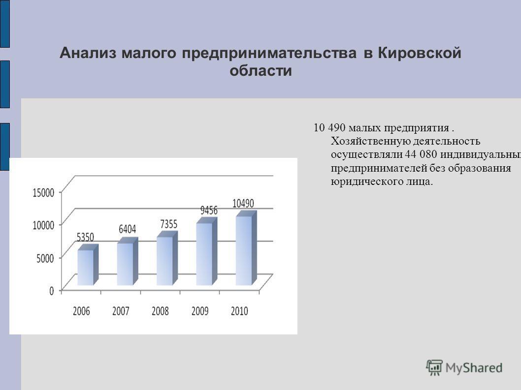Анализ малого предпринимательства в Кировской области 10 490 малых предприятия. Хозяйственную деятельность осуществляли 44 080 индивидуальных предпринимателей без образования юридического лица.