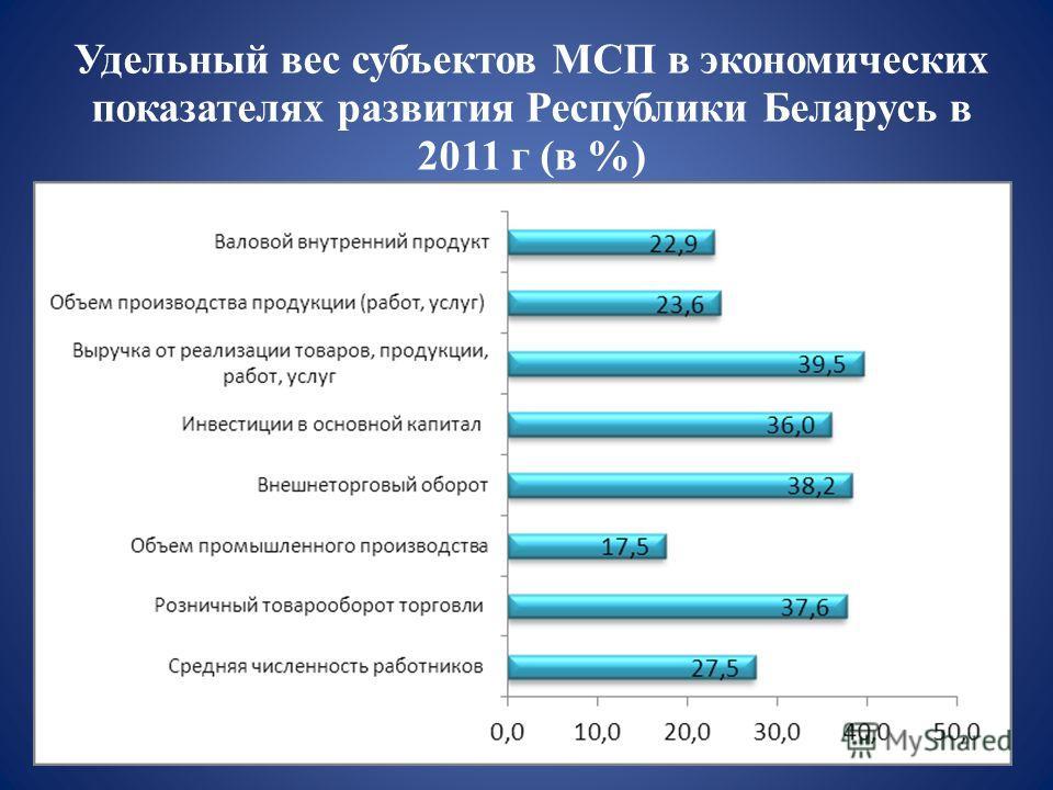 Удельный вес субъектов МСП в экономических показателях развития Республики Беларусь в 2011 г (в %)