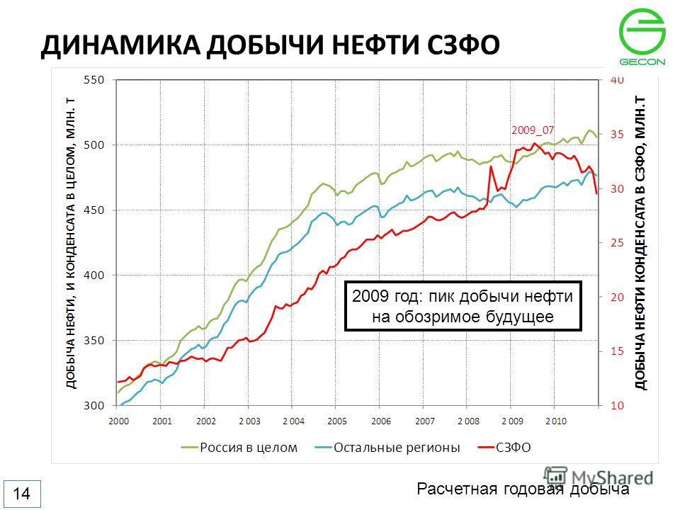 ДИНАМИКА ДОБЫЧИ НЕФТИ СЗФО Расчетная годовая добыча 14 2009 год: пик добычи нефти на обозримое будущее