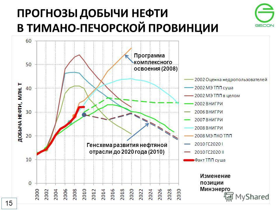 ПРОГНОЗЫ ДОБЫЧИ НЕФТИ В ТИМАНО-ПЕЧОРСКОЙ ПРОВИНЦИИ 1515 Генсхема развития нефтяной отрасли до 2020 года (2010) Программа комплексного освоения (2008) Изменение позиции Минэнерго