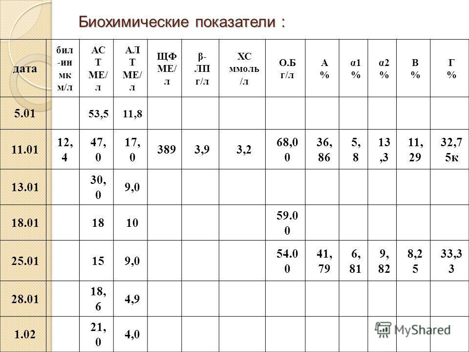 Биохимические показатели : дата бил -ин мк м/л АС Т МЕ/ л АЛ Т МЕ/ л ЩФ МЕ/ л β- ЛП г/л ХС ммоль /л О.Б г/л А%А% α1 % α2 % Β%Β% Γ%Γ% 5.01 53,511,8 11.01 12, 4 47, 0 17, 0 3893,93,2 68,0 0 36, 86 5, 8 13,3 11, 29 32,7 5к 13.01 30, 0 9,0 18.011810 59.0
