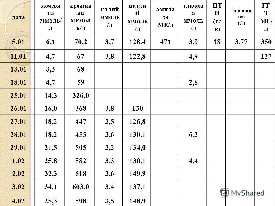 дата мочеви на ммоль/ л креатин ин мкмол ь/л калий ммоль /л натри й ммоль /л амила за МЕ/л глюкоз а ммоль /л ПТ И (се к) фибрино ген г/л ГГ Т МЕ/ л 5.016,170,23,7128,44713,9183,77350 11.014,7673,8122,84,9127 13.013,368 18.014,7592,8 25.0114,3326,0 26