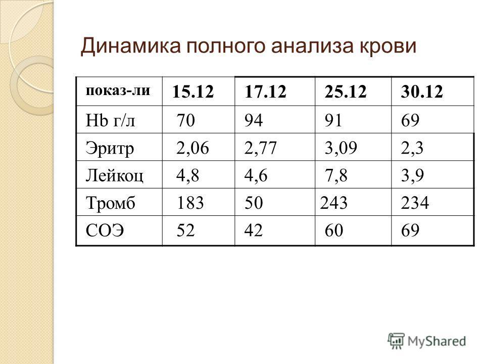 Динамика полного анализа крови показ-ли 15.1217.1225.1230.12 Hb г/л 70949169 Эритр 2,062,773,092,3 Лейкоц 4,84,67,83,9 Тромб 18350243234 СОЭ 52426069
