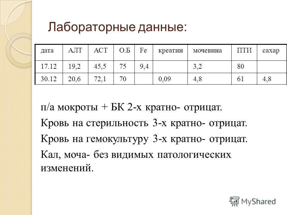 Лабораторные данные: датаАЛТАСТО.БFeкреатинмочевинаПТИсахар 17.1219,245,5759,43,280 30.1220,672,1700,094,8614,8 п/а мокроты + БК 2-х кратно- отрицат. Кровь на стерильность 3-х кратно- отрицат. Кровь на гемокультуру 3-х кратно- отрицат. Кал, моча- без