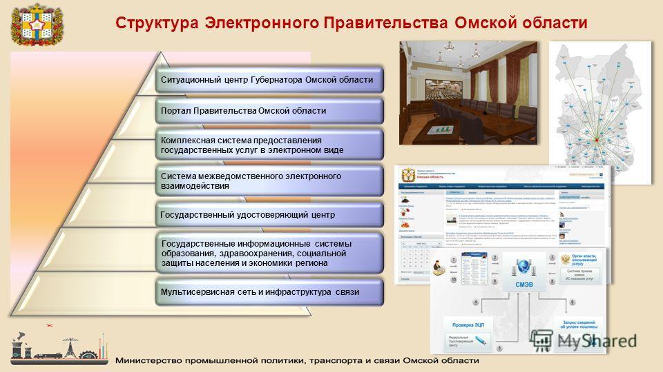 Структура Электронного Правительства Омской области Система межведомственного электронного взаимодействия Система межведомственного электронного взаимодействия Государственный удостоверяющий центр Мультисервисная сеть и инфраструктура связи Комплексн