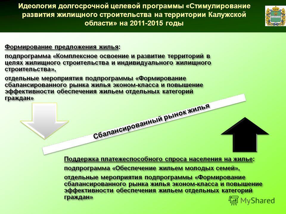 Сбалансированный рынок жилья Идеология долгосрочной целевой программы «Стимулирование развития жилищного строительства на территории Калужской области» на 2011-2015 годы