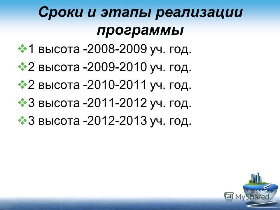 Сроки и этапы реализации программы 1 высота -2008-2009 уч. год. 2 высота -2009-2010 уч. год. 2 высота -2010-2011 уч. год. 3 высота -2011-2012 уч. год. 3 высота -2012-2013 уч. год.