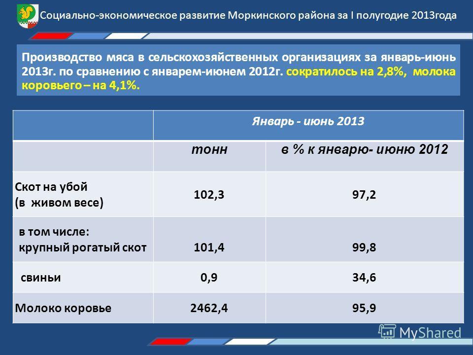 Производство мяса в сельскохозяйственных организациях за январь-июнь 2013г. по сравнению с январем-июнем 2012г. сократилось на 2,8%, молока коровьего – на 4,1%. Январь - июнь 2013 тоннв % к январю- июню 2012 Скот на убой (в живом весе) 102,397,2 в то