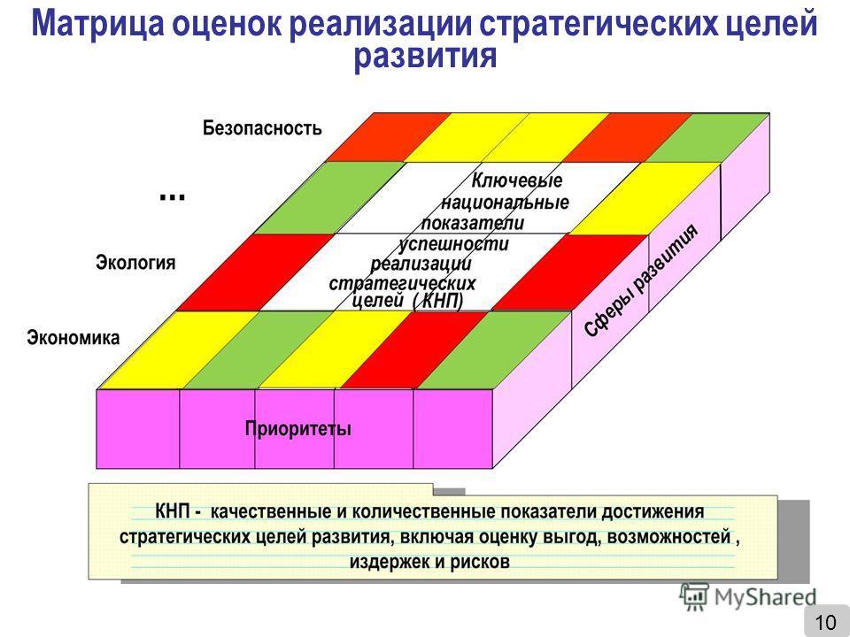 Матрица оценок реализации стратегических целей развития 10