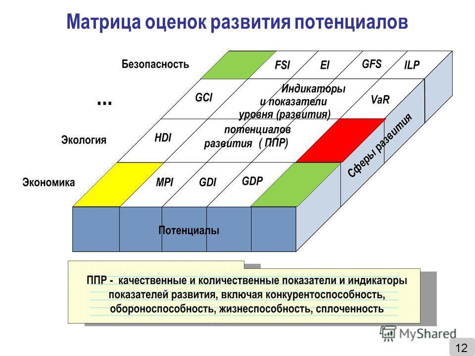 Матрица оценок развития потенциалов 12