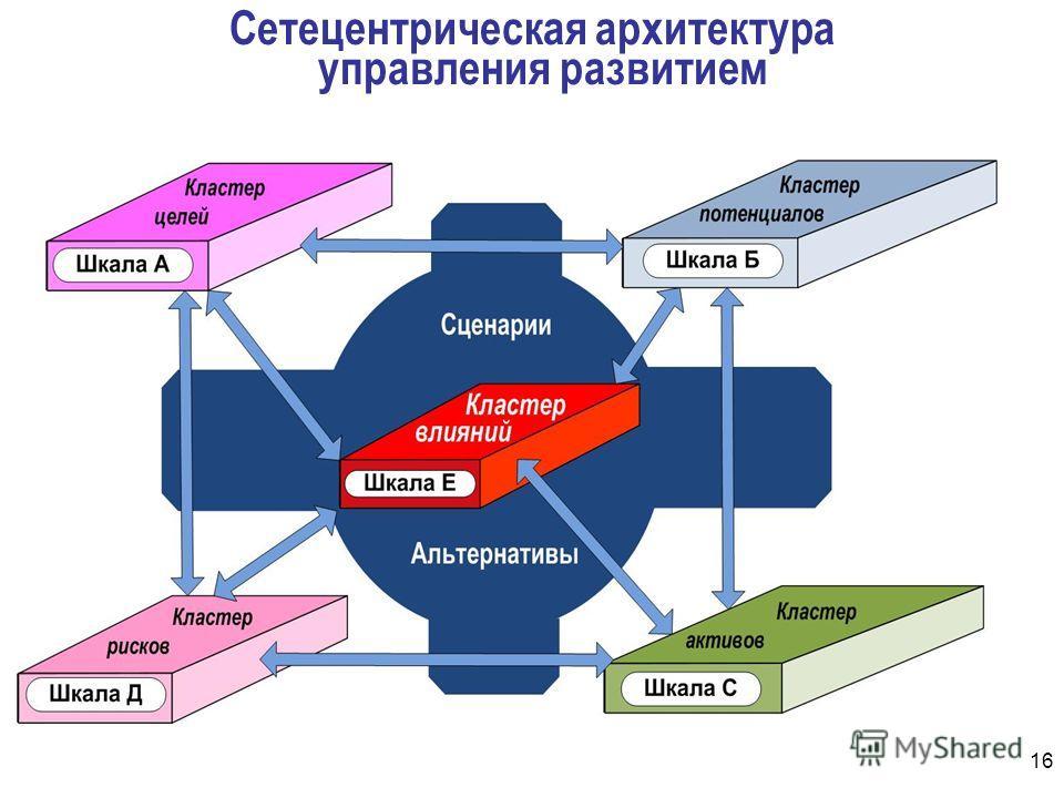 Сетецентрическая архитектура управления развитием 16