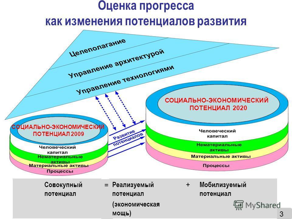 8 Оценка прогресса как изменения потенциалов развития 3 Совокупный потенциал = Реализуемый потенциал (экономическая мощь) + Мобилизуемый потенциал СОЦИАЛЬНО-ЭКОНОМИЧЕСКИЙ ПОТЕНЦИАЛ 2009 СОЦИАЛЬНО-ЭКОНОМИЧЕСКИЙ ПОТЕНЦИАЛ 2020