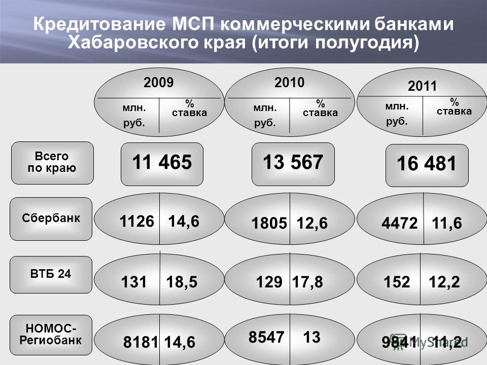 Кредитование МСП коммерческими банками Хабаровского края (итоги полугодия) 2009 млн. руб. % ставка 2010 млн. руб. % ставка 2011 млн. руб. % ставка 1126 14,6 Сбербанк 1805 12,64472 11,6 131 18,5 ВТБ 24 129 17,8152 12,2 8181 14,6 НОМОС- Региобанк 8547