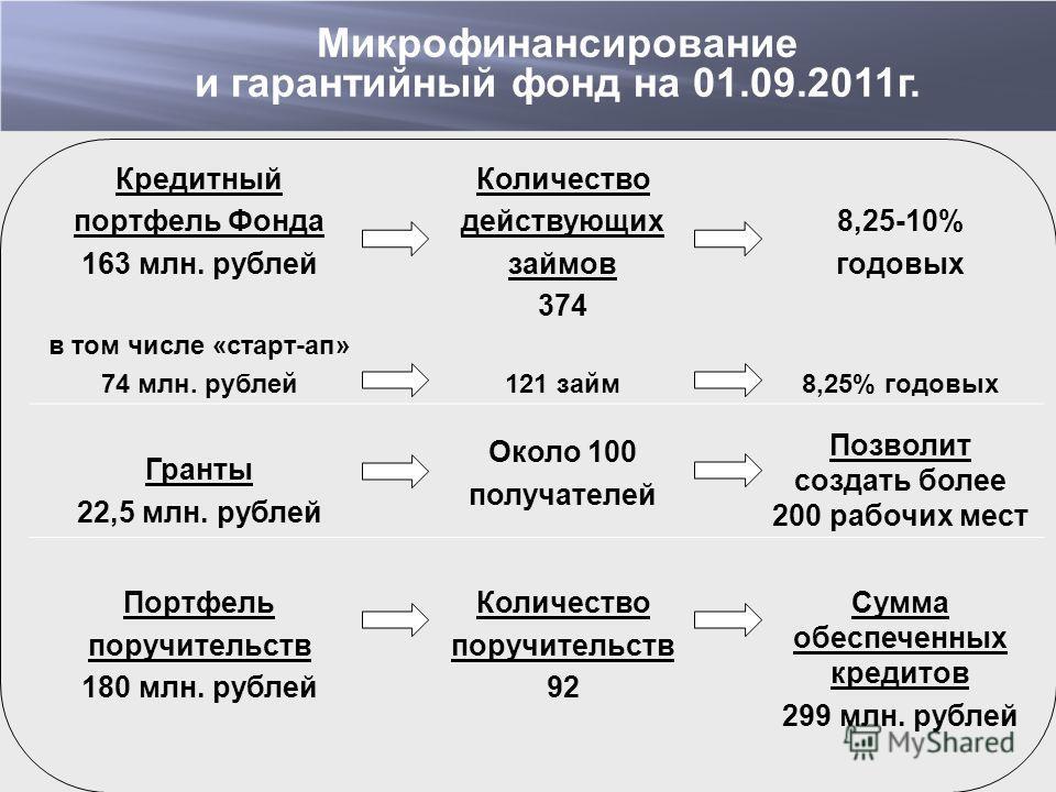 Кредитный портфель Фонда 163 млн. рублей в том числе «старт-ап» 74 млн. рублей Количество действующих займов 374 121 займ 8,25-10% годовых 8,25% годовых Гранты 22,5 млн. рублей Около 100 получателей Позволит создать более 200 рабочих мест Портфель по