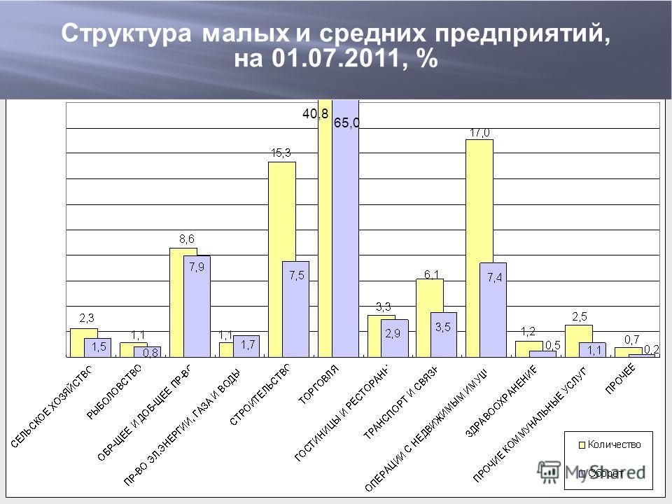 65,0 40,8 Структура малых и средних предприятий, на 01.07.2011, %