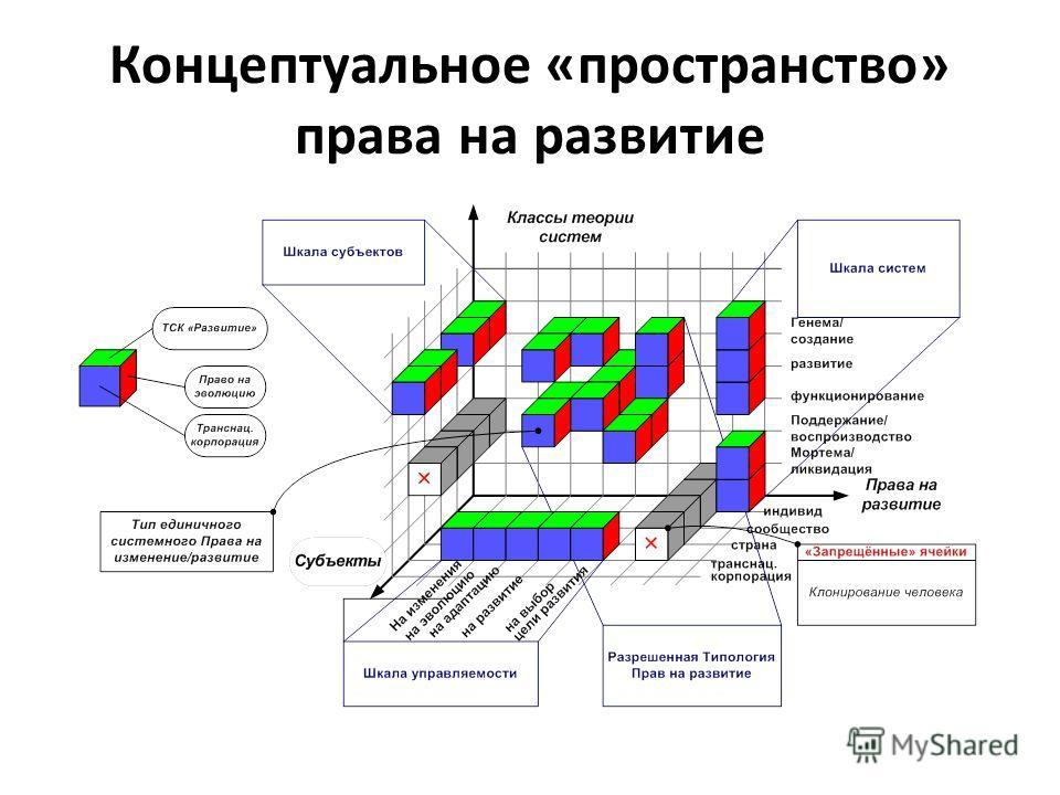 Концептуальное «пространство» права на развитие