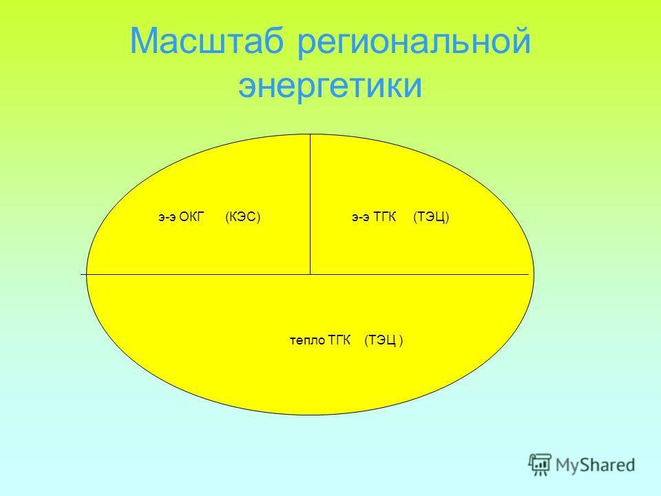 Масштаб региональной энергетики э-э ОКГ (КЭС) э-э ТГК (ТЭЦ) тепло ТГК (ТЭЦ )