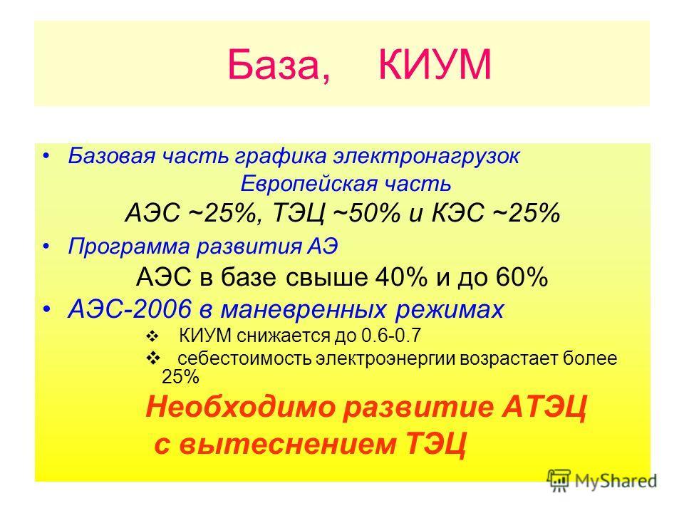База, КИУМ Базовая часть графика электронагрузок Европейская часть АЭС ~25%, ТЭЦ ~50% и КЭС ~25% Программа развития АЭ АЭС в базе свыше 40% и до 60% АЭС-2006 в маневренных режимах КИУМ снижается до 0.6-0.7 себестоимость электроэнергии возрастает боле