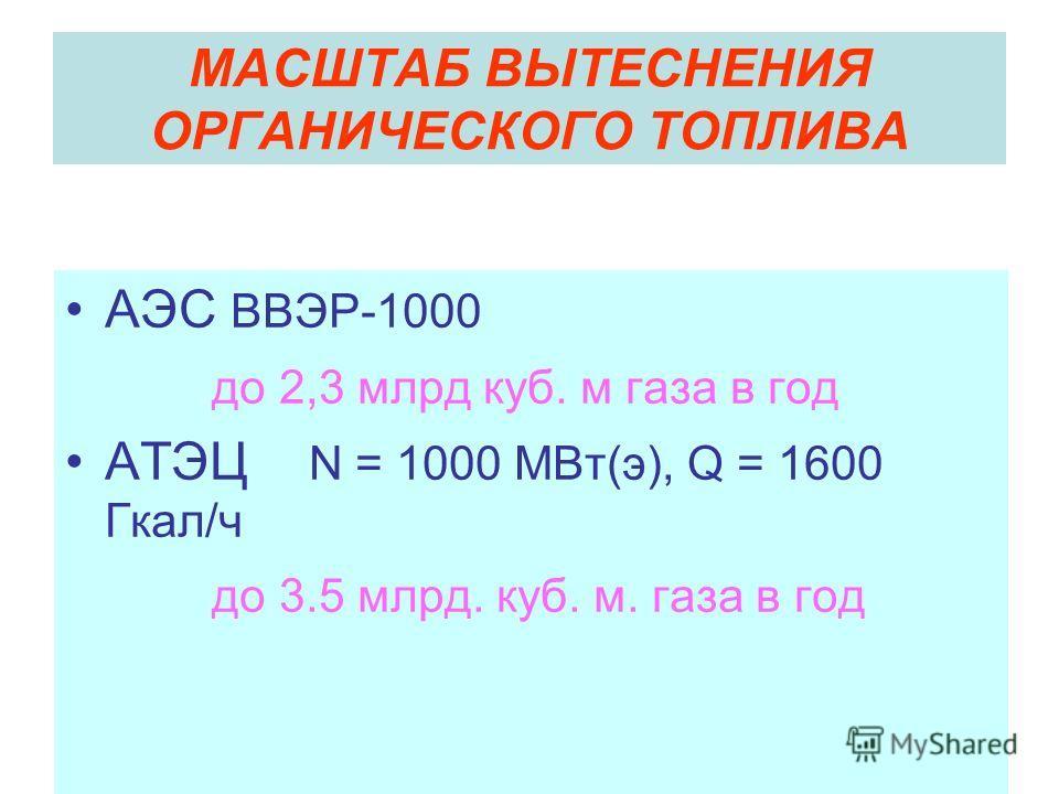 МАСШТАБ ВЫТЕСНЕНИЯ ОРГАНИЧЕСКОГО ТОПЛИВА АЭС ВВЭР-1000 до 2,3 млрд куб. м газа в год АТЭЦ N = 1000 МВт(э), Q = 1600 Гкал/ч до 3.5 млрд. куб. м. газа в год