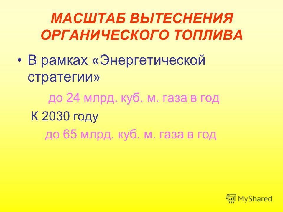 МАСШТАБ ВЫТЕСНЕНИЯ ОРГАНИЧЕСКОГО ТОПЛИВА В рамках «Энергетической стратегии» до 24 млрд. куб. м. газа в год К 2030 году до 65 млрд. куб. м. газа в год