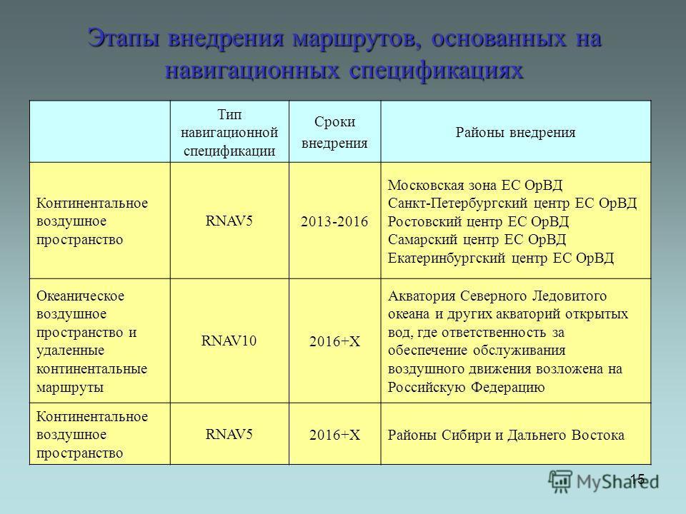 Этапы внедрения маршрутов, основанных на навигационных спецификациях 15 Тип навигационной спецификации Сроки внедрения Районы внедрения Континентальное воздушное пространство RNAV52013-2016 Московская зона ЕС ОрВД Санкт-Петербургский центр ЕС ОрВД Ро