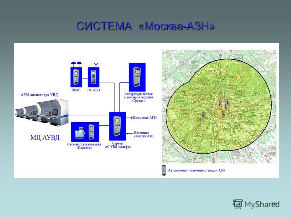 СИСТЕМА «Москва-АЗН» 16