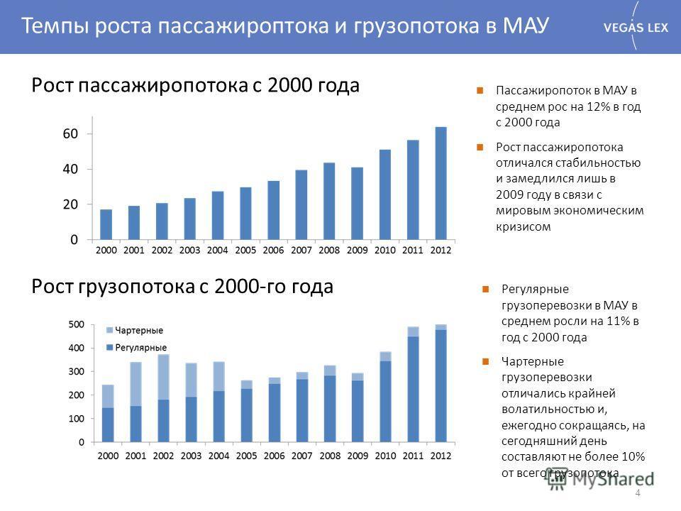 Рост грузопотока с 2000-го года Рост пассажиропотока с 2000 года 4 Темпы роста пассажироптока и грузопотока в МАУ Пассажиропоток в МАУ в среднем рос на 12% в год с 2000 года Рост пассажиропотока отличался стабильностью и замедлился лишь в 2009 году в