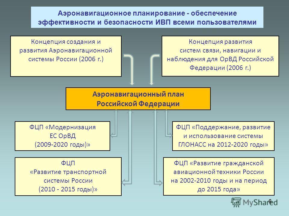 6 Концепция создания и развития Аэронавигационной системы России (2006 г.) Концепция развития систем связи, навигации и наблюдения для ОрВД Российской Федерации (2006 г.) ФЦП «Развитие гражданской авиационной техники России на 2002-2010 годы и на пер