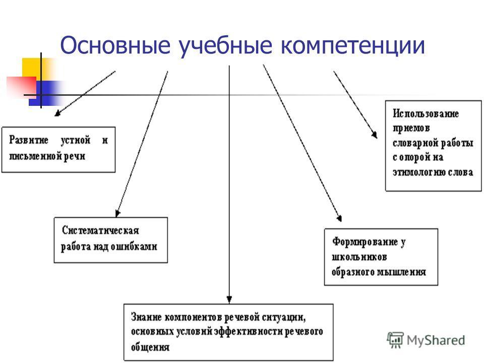 Основные учебные компетенции