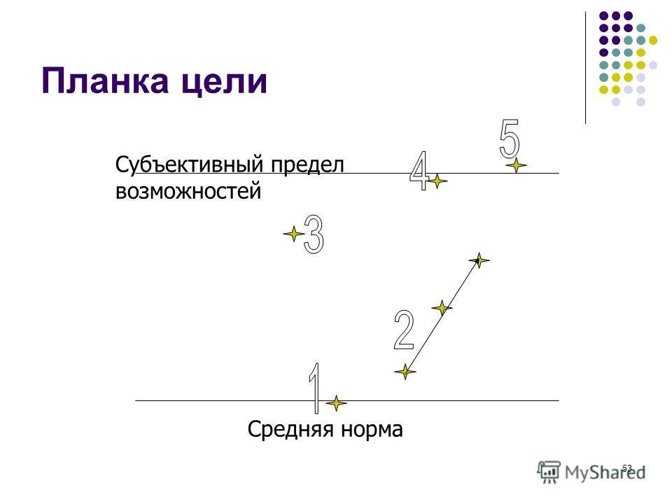 52 Цели действия должны быть SMART КОНКРЕТНЫМИ = Однозначно понимаемые ИЗМЕРИМЫМИ (сотрудник знает измеритель в момент постановки цели, измеритель подконтролен исполнителю) ДОСТИЖИМЫМИ = ресурсообеспеченными АКТУАЛЬНЫМИ – ЗНАЧИМЫМИ= зачем СООТНОСИМЫМ