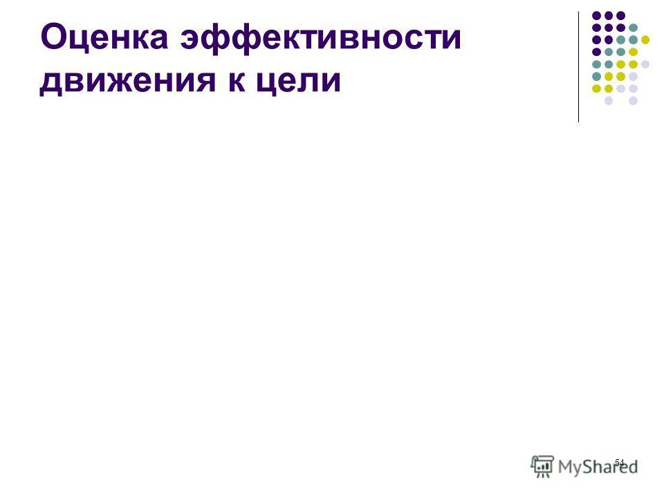 53 Планка цели Субъективный предел возможностей Средняя норма