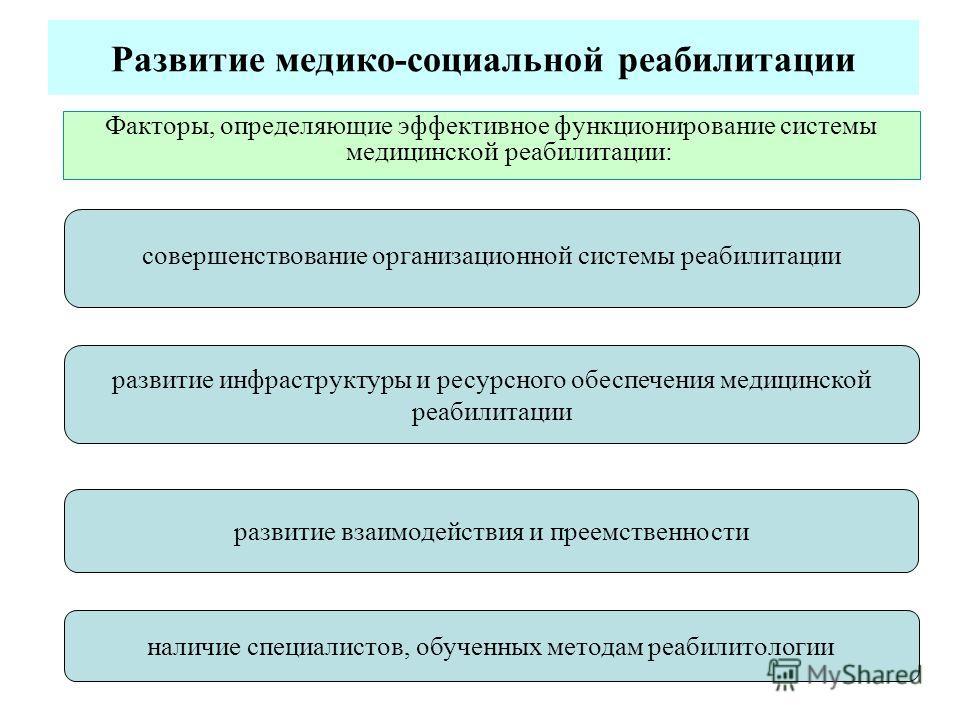 Развитие медико-социальной реабилитации Факторы, определяющие эффективное функционирование системы медицинской реабилитации: совершенствование организационной системы реабилитации развитие взаимодействия и преемственности наличие специалистов, обучен
