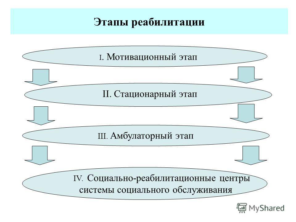 Этапы реабилитации I. Мотивационный этап II. Стационарный этап III. Амбулаторный этап IV. Социально-реабилитационные центры системы социального обслуживания