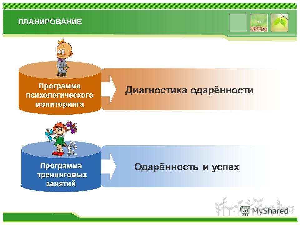 www.themegallery.com ДИАГНОСТИКА высокий 35% средний 40% низкий 25% Уровень креативности и мотивации одарённых детей 40% высокий 60% средний