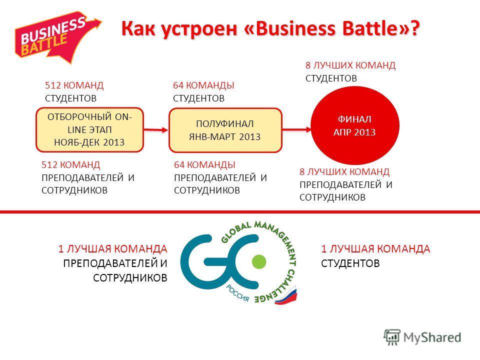 1 ЛУЧШАЯ КОМАНДА СТУДЕНТОВ 1 ЛУЧШАЯ КОМАНДА ПРЕПОДАВАТЕЛЕЙ И СОТРУДНИКОВ Как устроен «Business Battle»? ОТБОРОЧНЫЙ ON- LINE ЭТАП НОЯБ-ДЕК 2013 ПОЛУФИНАЛ ЯНВ-МАРТ 2013 ФИНАЛ АПР 2013 512 КОМАНД ПРЕПОДАВАТЕЛЕЙ И СОТРУДНИКОВ 64 КОМАНДЫ ПРЕПОДАВАТЕЛЕЙ И