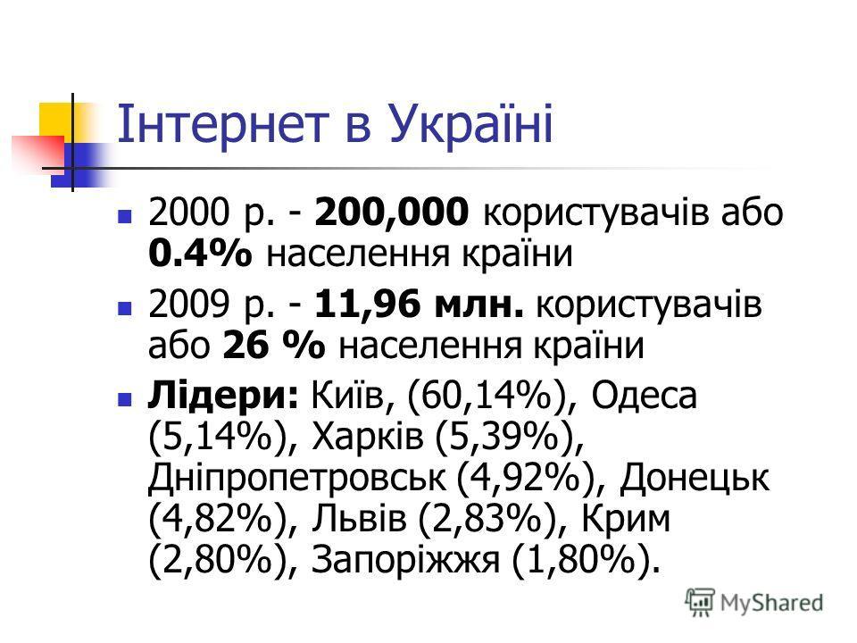 Інтернет в Україні 2000 р. - 200,000 користувачів або 0.4% населення країни 2009 р. - 11,96 млн. користувачів або 26 % населення країни Лідери: Київ, (60,14%), Одеса (5,14%), Харків (5,39%), Дніпропетровськ (4,92%), Донецьк (4,82%), Львів (2,83%), Кр