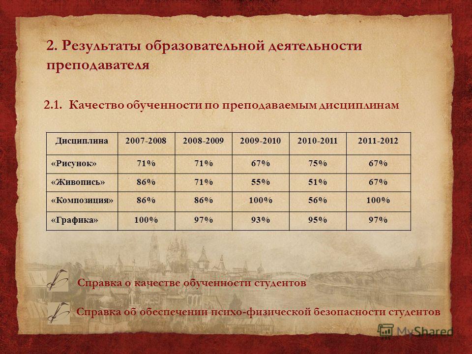 2. Результаты образовательной деятельности преподавателя 2.1. Качество обученности по преподаваемым дисциплинам Дисциплина2007-20082008-20092009-20102010-20112011-2012 «Рисунок»71% 67%75%67% «Живопись»86%71%55%51%67% «Композиция»86% 100%56%100% «Граф