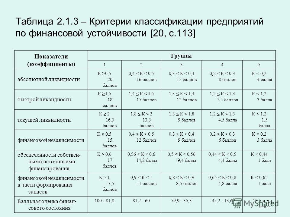21 Таблица 2.1.3 – Критерии классификации предприятий по финансовой устойчивости [20, с.113] Показатели (коэффициенты) Группы 12345 абсолютной ликвидности К 0,5 20 баллов 0,4 К < 0,5 16 баллов 0,3 К < 0,4 12 баллов 0,2 К < 0,3 8 баллов К < 0,2 4 балл
