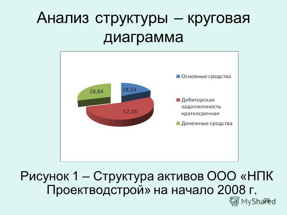 29 Анализ структуры – круговая диаграмма Рисунок 1 – Структура активов ООО «НПК Проектводстрой» на начало 2008 г.