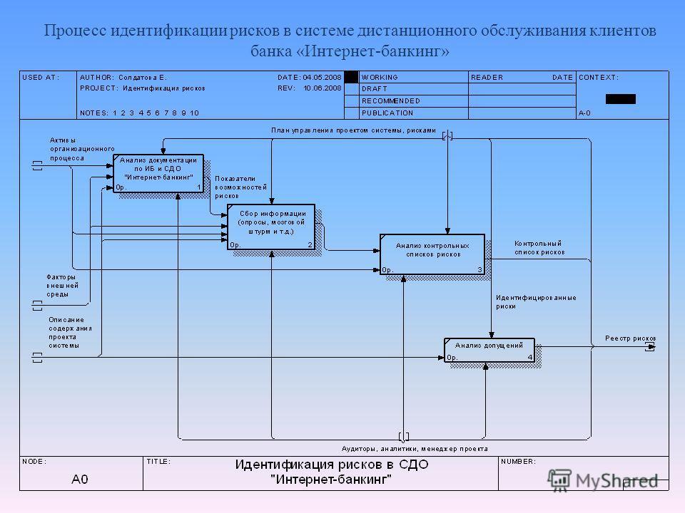 Процесс идентификации рисков в системе дистанционного обслуживания клиентов банка «Интернет-банкинг»