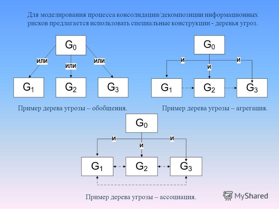 Для моделирования процесса консолидации/декомпозиции информационных рисков предлагается использовать специальные конструкции - деревья угроз. Пример дерева угрозы – обобщения.Пример дерева угрозы – агрегация. Пример дерева угрозы – ассоциация.