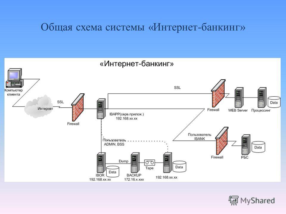 Общая схема системы «