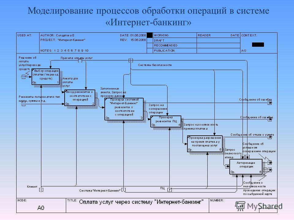 Моделирование процессов обработки операций в системе «Интернет-банкинг»