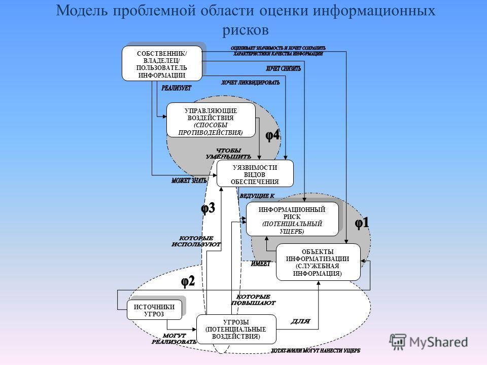 Модель проблемной области оценки информационных рисков СОБСТВЕННИК/ ВЛАДЕЛЕЦ/ ПОЛЬЗОВАТЕЛЬ ИНФОРМАЦИИ УПРАВЛЯЮЩИЕ ВОЗДЕЙСТВИЯ (СПОСОБЫ ПРОТИВОДЕЙСТВИЯ) ИНФОРМАЦИОННЫЙ РИСК (ПОТЕНЦИАЛЬНЫЙ УЩЕРБ) ИНФОРМАЦИОННЫЙ РИСК (ПОТЕНЦИАЛЬНЫЙ УЩЕРБ) УЯЗВИМОСТИ ВИД