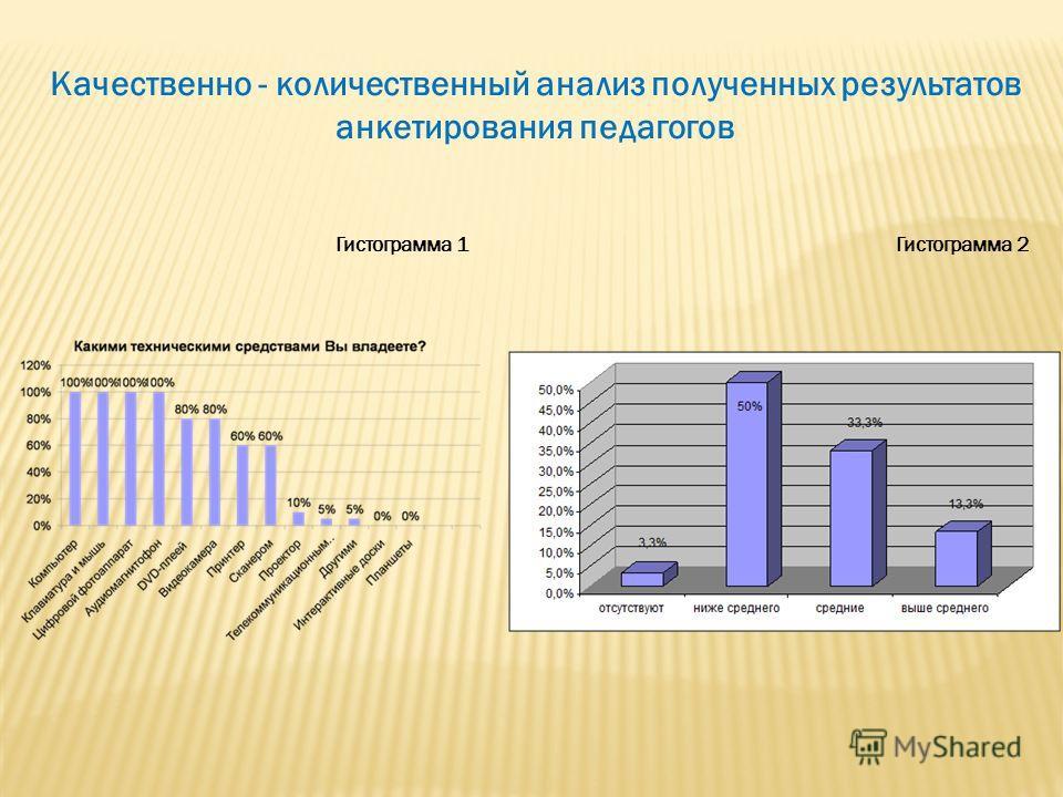Качественно - количественный анализ полученных результатов анкетирования педагогов Гистограмма 1 Гистограмма 2