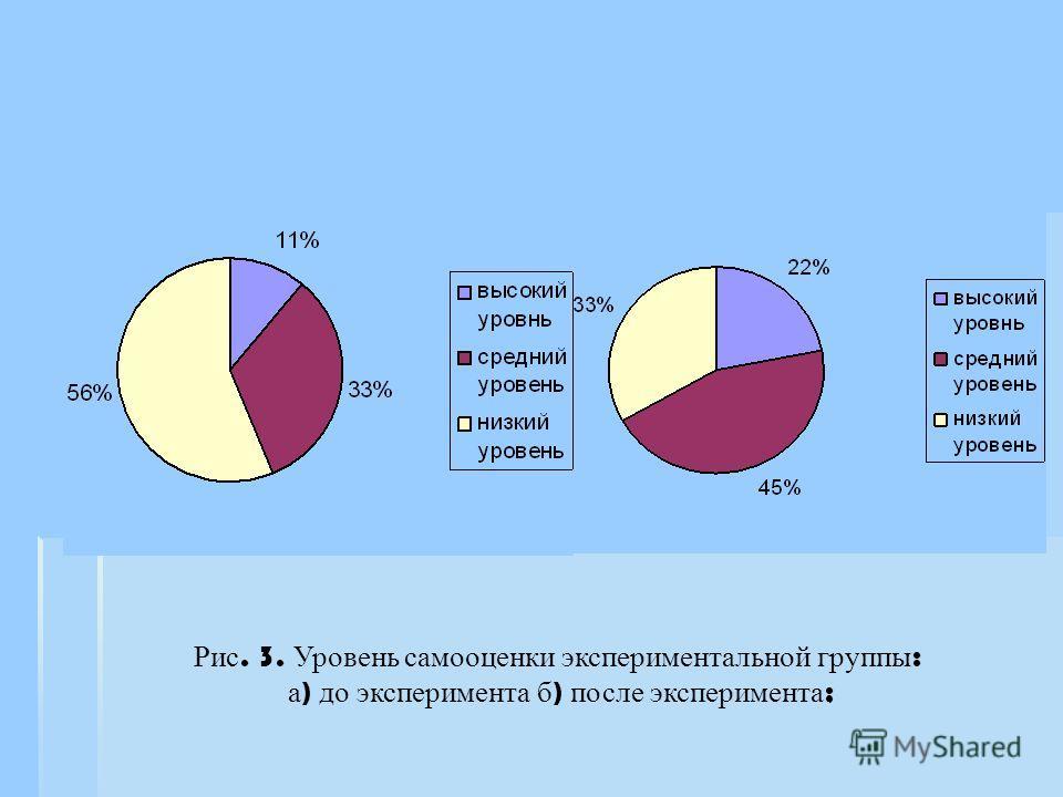 Рис. 3. Уровень самооценки экспериментальной группы : а ) до эксперимента б ) после эксперимента ;