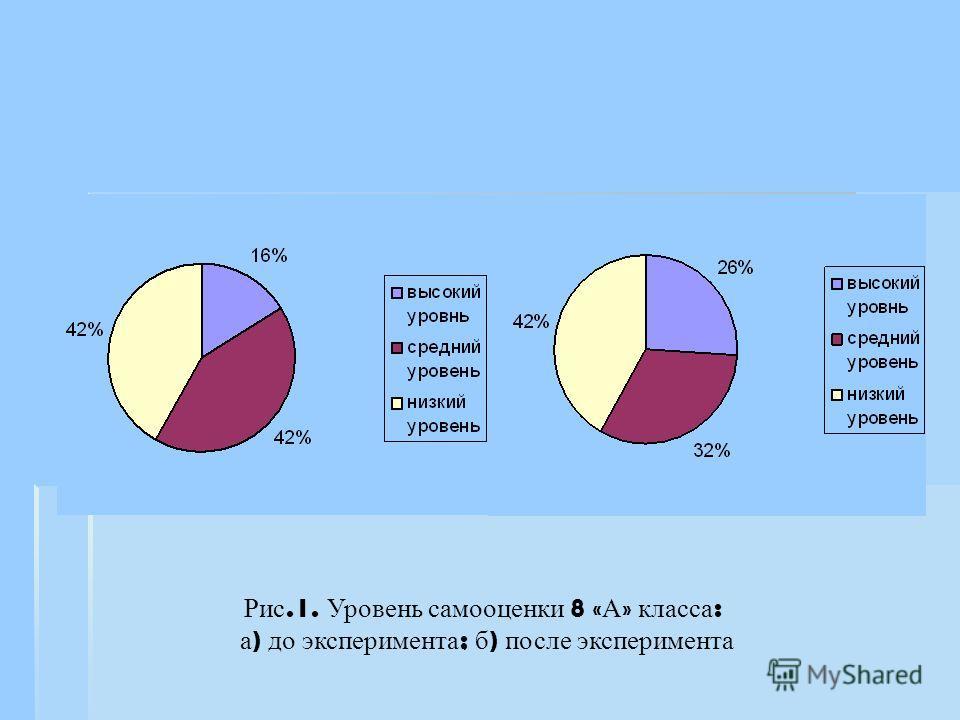 Рис.1. Уровень самооценки 8 « А » класса : а ) до эксперимента ; б ) после эксперимента