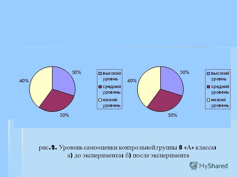 рис.2. Уровень самооценки контрольной группы 8 « А » класса : а ) до эксперимента ; б ) после эксперимента